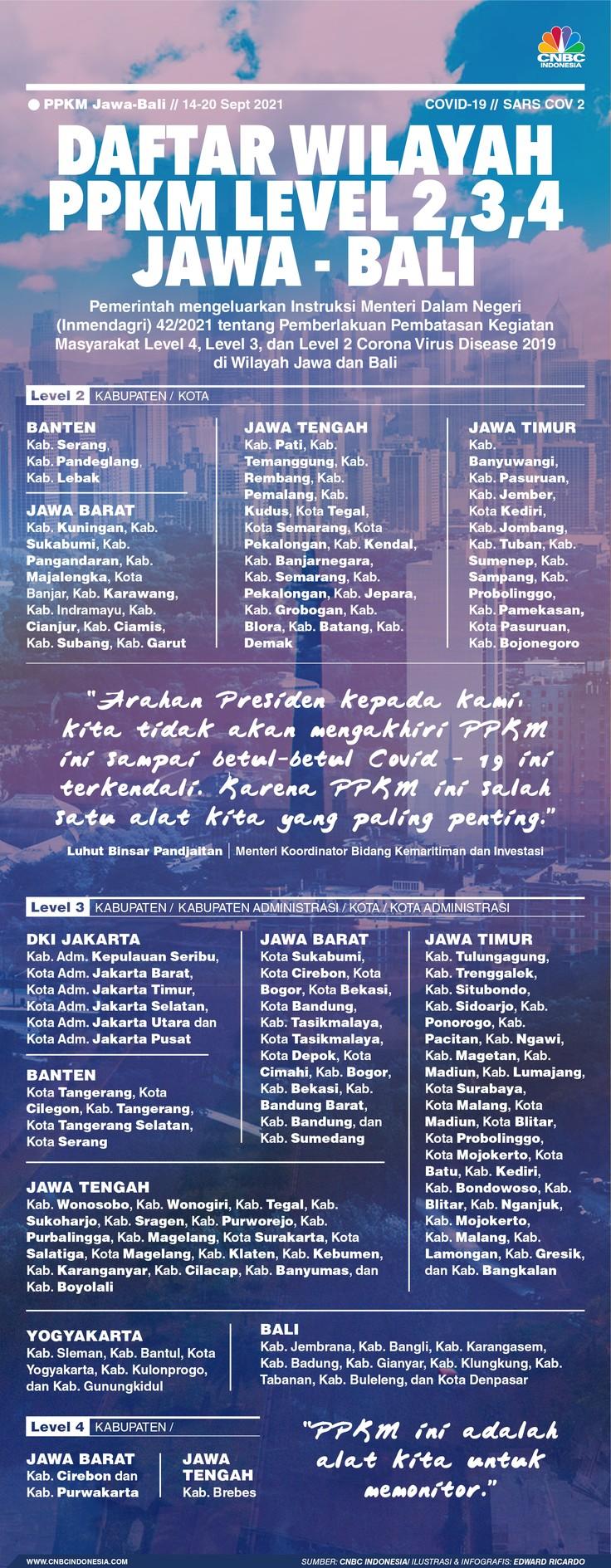INFOGRAFIS, Daftar Lengkap Wilayah PPKM Level 2,3,4 Jawa - Bali