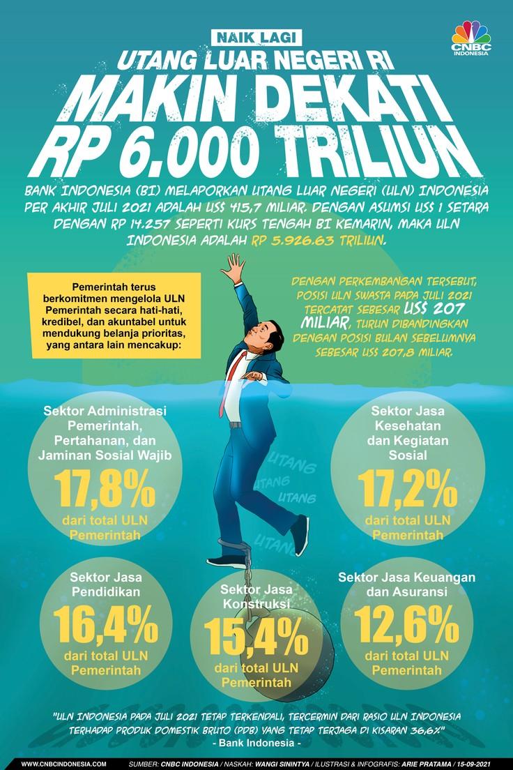 Infografis: Naik Lagi, Utang Luar Negeri RI Makin Dekati Rp 6.000 Triliun