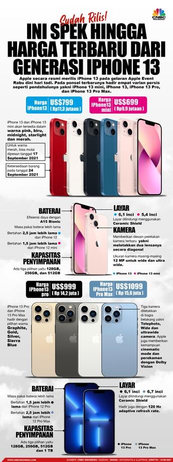 Sah! Ini Spesifikasi dan Harga iPhone 13 & iPhone 13 Pro Max