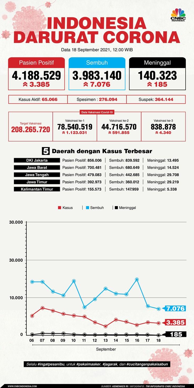 INFOGRAFIS, Update Data Corona 18092021