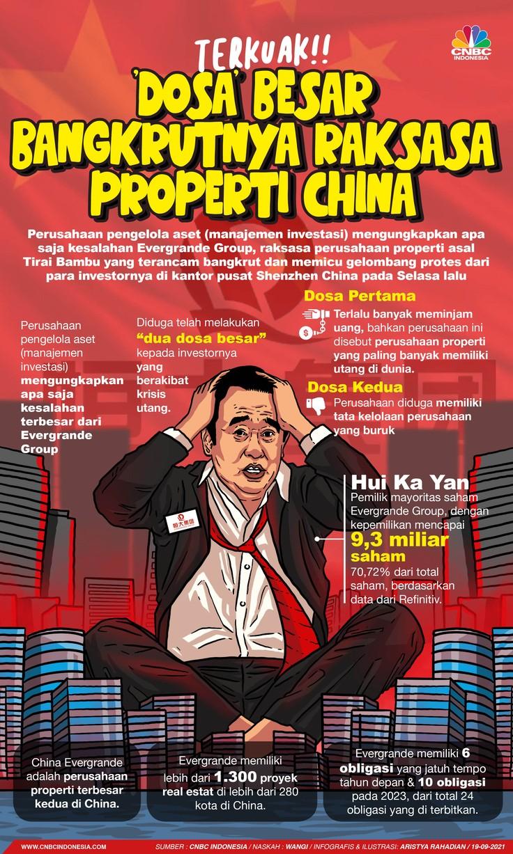 Infografis/ Terkuak! 'Dosa' Besar Bangkutnya Raksasa Properti China