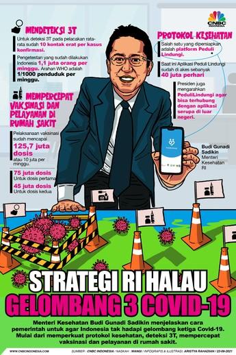Begini Strategi RI Halau Gelombang 3 Covid-19