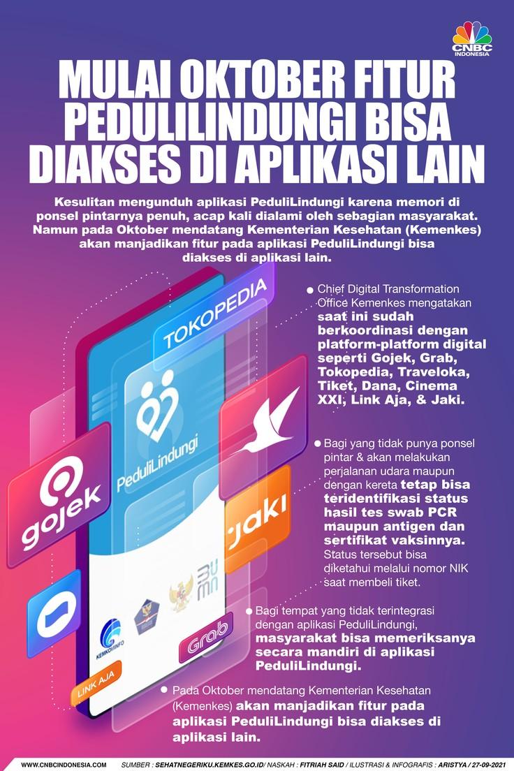 Infografis/mulai oktober Fitur PeduliLindungi bisa Diakses di Aplikasi Lain/Aristya Rahadian