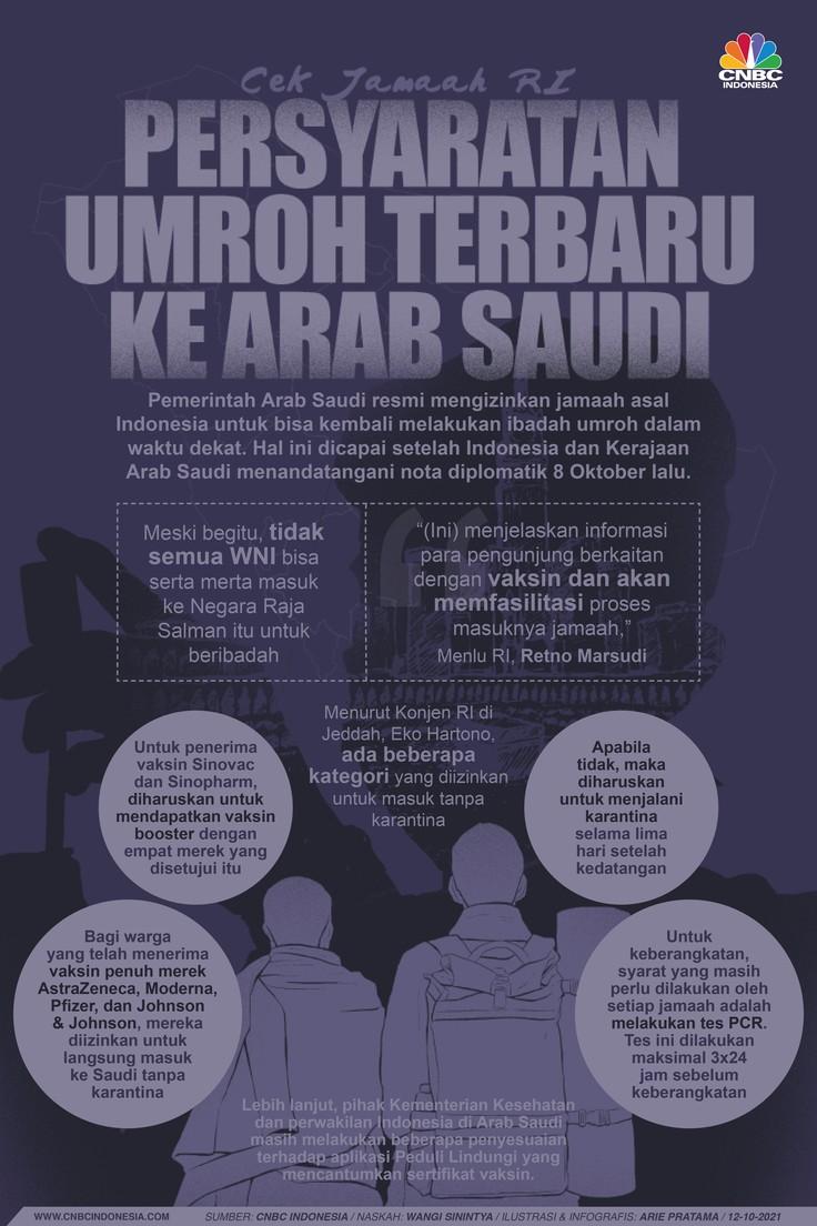 Infografis: Cek Jamaah RI, Persyaratan Umroh Terbaru ke Arab Saudi