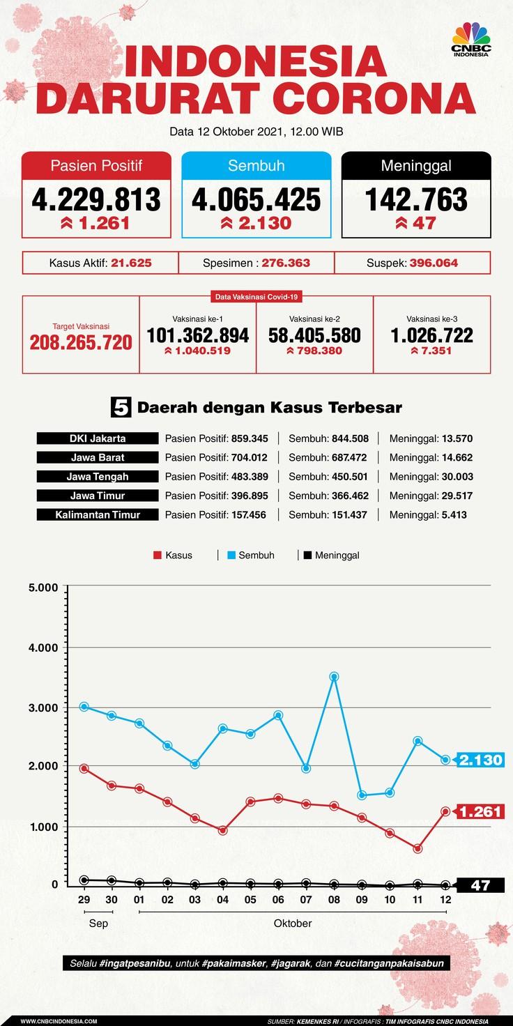 Infografis: Indonesia Darurat Corona (per 12 Oktober 2021)