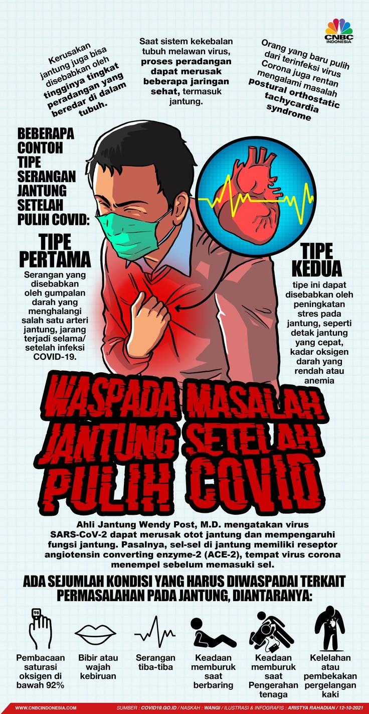 Infografis/Waspada Masalah Jantung Setelah Pulih COVID-19/Aristya Rahadian