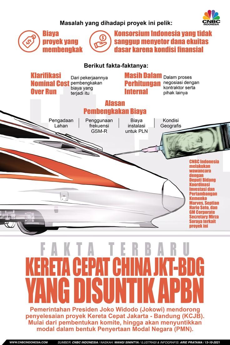 Infografis: Fakta Terbaru Kereta Cepat China Jkt-Bdg yang Disuntik APBN