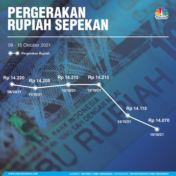 Rupiah Ngegas Terus, Dolar AS Diseret ke Level Rp 14.000