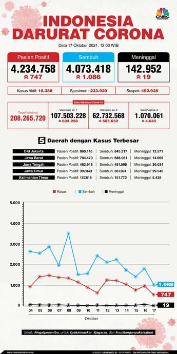 Saat Covid RI Mulai Jinak, DKI Jakarta Pimpin Kasus!