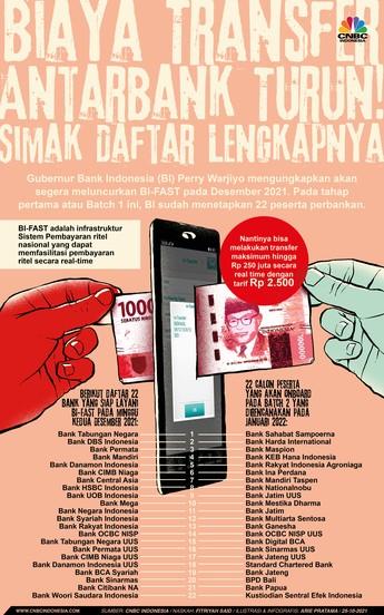 Biaya Transfer Antarbank Turun! Simak Daftar Lengkapnya